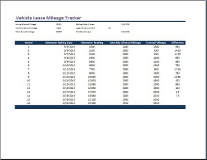 Vehicle Lease Mileage Tracker