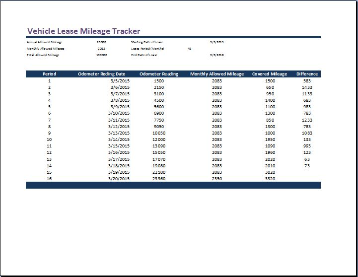 vehicle lease mileage tracker template