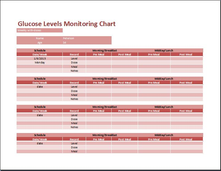 Control Diabetes Using Glucose Levels Monitoring Chart
