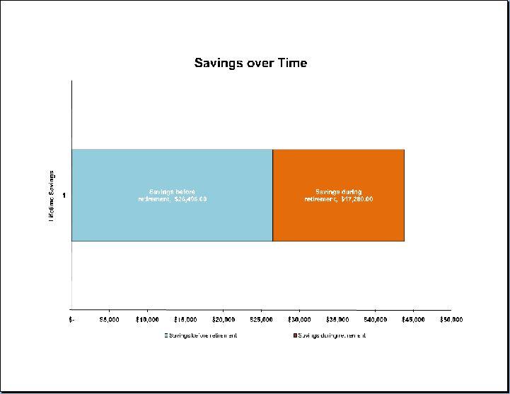 Lifetime Savings Calculator Template