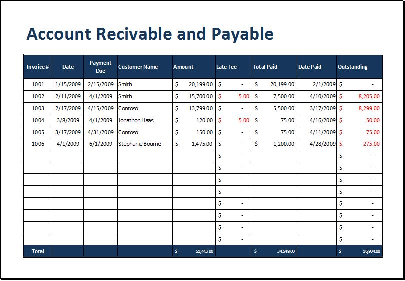Account Receivable And Payable Aging Sheet Word Excel Templates - Accounts receivable invoice template