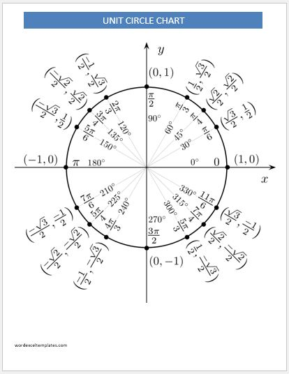 Unit Circle Charts Templates For Ms Word | Word & Excel Templates