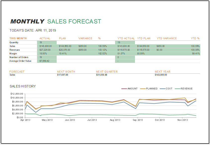 Monthly sales report