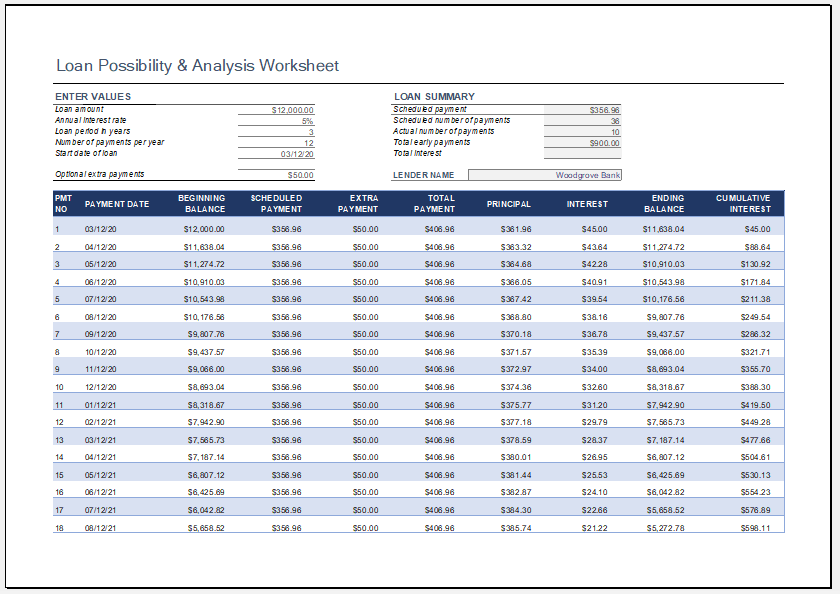 Loan Possibility and Analysis Worksheet for Excel